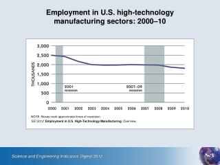 Employment in U.S. high-technology  manufacturing sectors: 2000–10