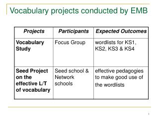Vocabulary projects conducted by EMB