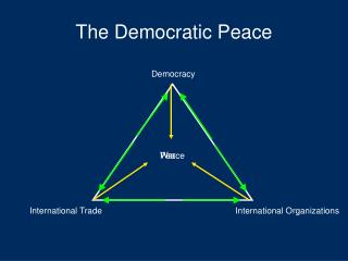 The Democratic Peace