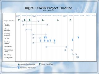 Digital POWRR Project Timeline DRAFT – April 2013