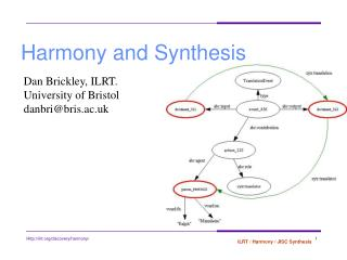 Harmony and Synthesis