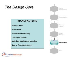 The Design Core