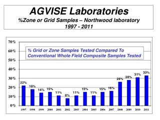 AGVISE Laboratories %Zone or Grid Samples – Northwood laboratory 1997 - 2011