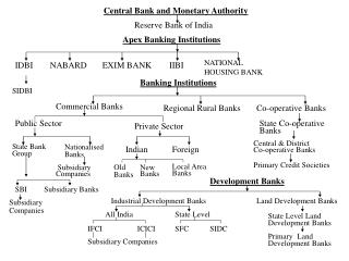 Central Bank and Monetary Authority