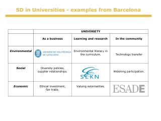 SD in Universities - examples from Barcelona
