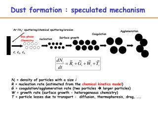 Dust formation : speculated mechanism