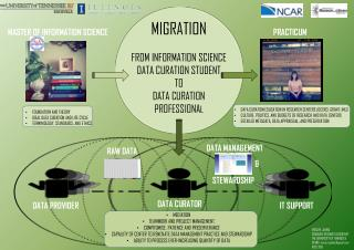 MIGRATION FROM INFORMATION SCIENCE  DATA CURATION STUDENT TO DATA CURATION PROFESSIONA L