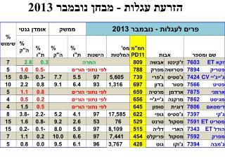 הזרעת עגלות - מבחן נובמבר 2013