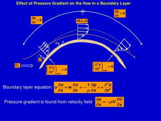 Effect of Pressure Gradient on the flow in a Boundary Layer