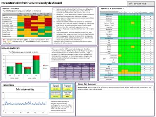 HO restricted infrastructure: weekly dashboard