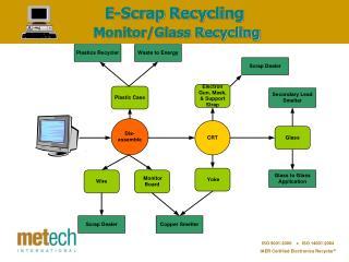 E-Scrap Recycling Monitor/Glass Recycling