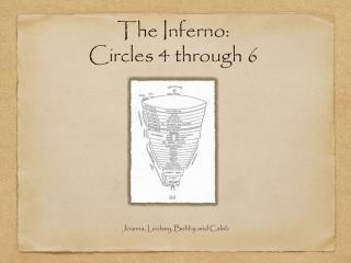 The Inferno: Circles 4 through 6