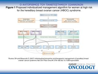Roukos DH and Briasoulis E 2007 Individualized preventive and therapeutic management of hereditary breast ovarian cancer