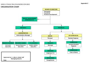 ARSEA CONSULTING ENGINEERS SDN BHD ORGANISATION CHART