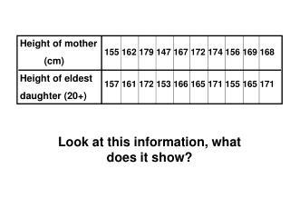 Height of mother (cm) Height of eldest daughter (20+)