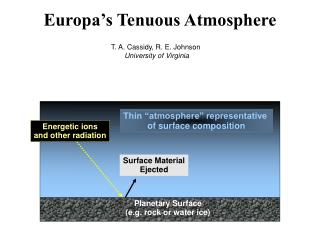 Europa's Tenuous Atmosphere