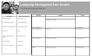 Leadership Development from Scratch Your Program Development Roadmap