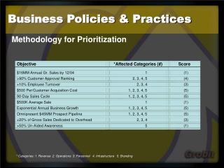 Business Policies & Practices