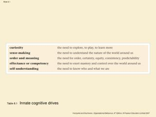 Table 8.1   Innate cognitive drives
