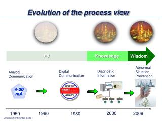 Evolution of the process view