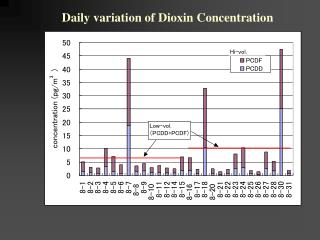 Daily variation of Dioxin Concentration