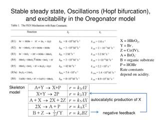 Stable steady state, Oscillations (Hopf bifurcation), and excitability in the Oregonator model