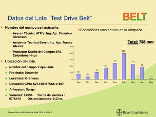 "Datos del Lote ""Test Drive Belt"""