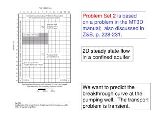 Problem Set 2 is based on a problem in the MT3D manual; also discussed in Z&B, p. 228-231.