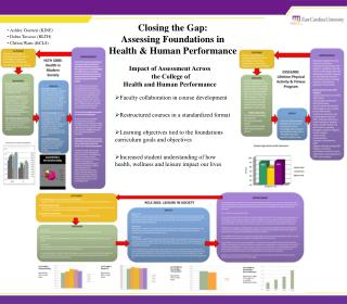 Closing the Gap: Assessing Foundations in  Health & Human Performance