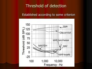 Threshold of detection