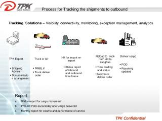 Process for Tracking the shipments to outbound