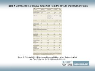 Table 1  Comparison of clinical outcomes from the HKDR and landmark trials