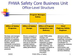 FHWA Safety Core Business Unit Office-Level Structure
