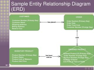 Sample Entity Relationship Diagram (ERD)