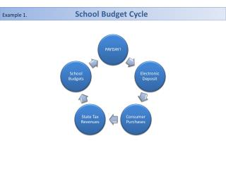 Example 1.                                      School Budget Cycle