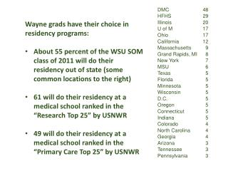 Wayne grads have their choice in residency programs: