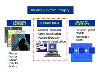 Building GIS from Imagery