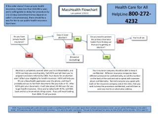 MassHealth Flowchart Last updated: 3/30/12