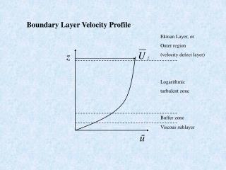 Boundary Layer Velocity Profile