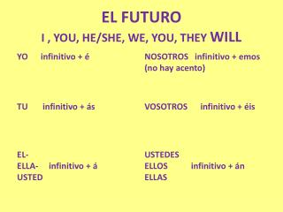 EL FUTURO I , YOU, HE/SHE, WE, YOU, THEY  WILL