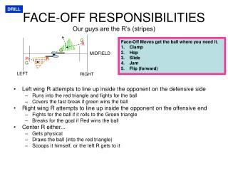 FACE-OFF RESPONSIBILITIES Our guys are the R's (stripes)