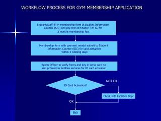 WORKFLOW PROCESS FOR GYM MEMBERSHIP APPLICATION