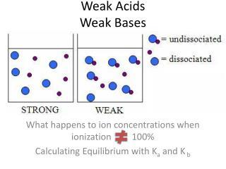 Weak Acids Weak Bases