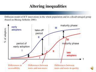 Altering inequalities