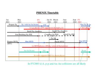 PHENIX Timetable
