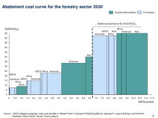 Abatement cost curve for the forestry sector 2030