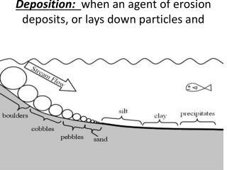 Horizontal Sorting : Biggest particles deposit first