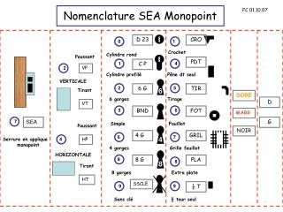 Nomenclature SEA Monopoint