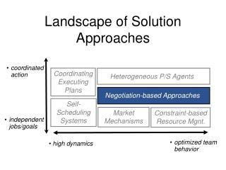 Landscape of Solution Approaches