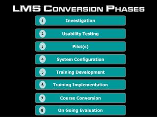 LMS Conversion Phases